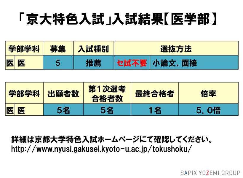 大阪 大学 出願 状況