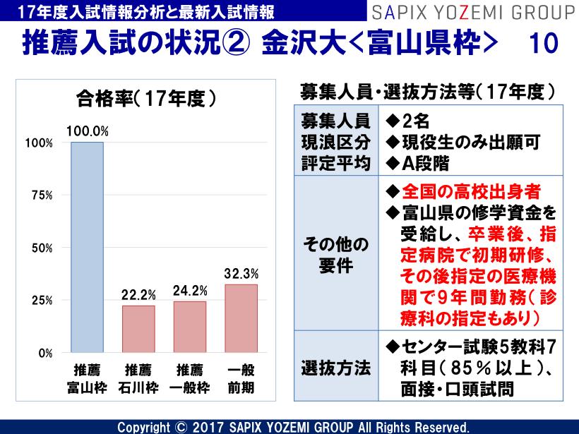 大学 推薦 入試 金沢
