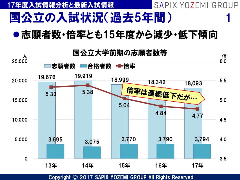 大学 出願 状況 金沢